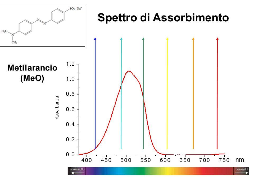 Spettro di Assorbimento Metilarancio (MeO) nm