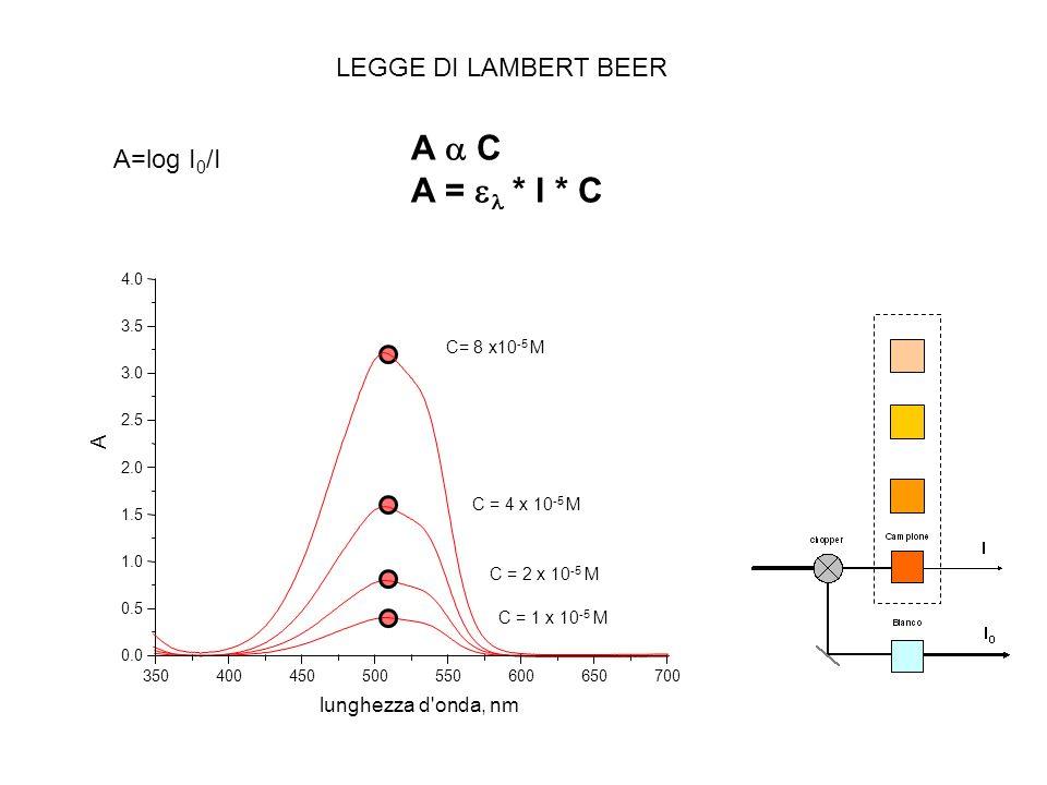 A C A = * l * C lunghezza d onda, nm A 350400450500550600650700 0.0 0.5 1.0 1.5 2.0 2.5 3.0 3.5 4.0 C= 8 x10 -5 M C = 4 x 10 -5 M C = 2 x 10 -5 M C = 1 x 10 -5 M LEGGE DI LAMBERT BEER A=log I 0 /I