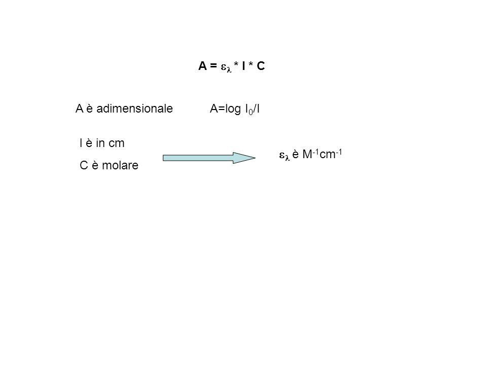 A = * l * C A è adimensionaleA=log I 0 /I l è in cm C è molare è M -1 cm -1