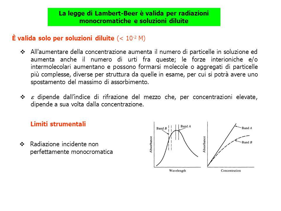 La legge di Lambert-Beer è valida per radiazioni monocromatiche e soluzioni diluite È valida solo per soluzioni diluite (< 10 -2 M) All'aumentare dell