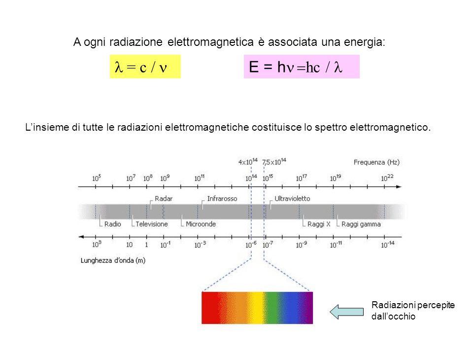 = c / E = h hc / A ogni radiazione elettromagnetica è associata una energia: Linsieme di tutte le radiazioni elettromagnetiche costituisce lo spettro elettromagnetico.