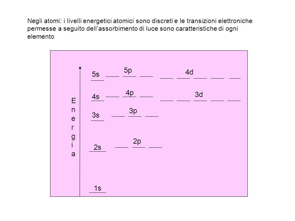 EnergiaEnergia 1s 2s 2p 3s 3p 4s 4p 3d 5s 5p 4d Negli atomi: i livelli energetici atomici sono discreti e le transizioni elettroniche permesse a segui