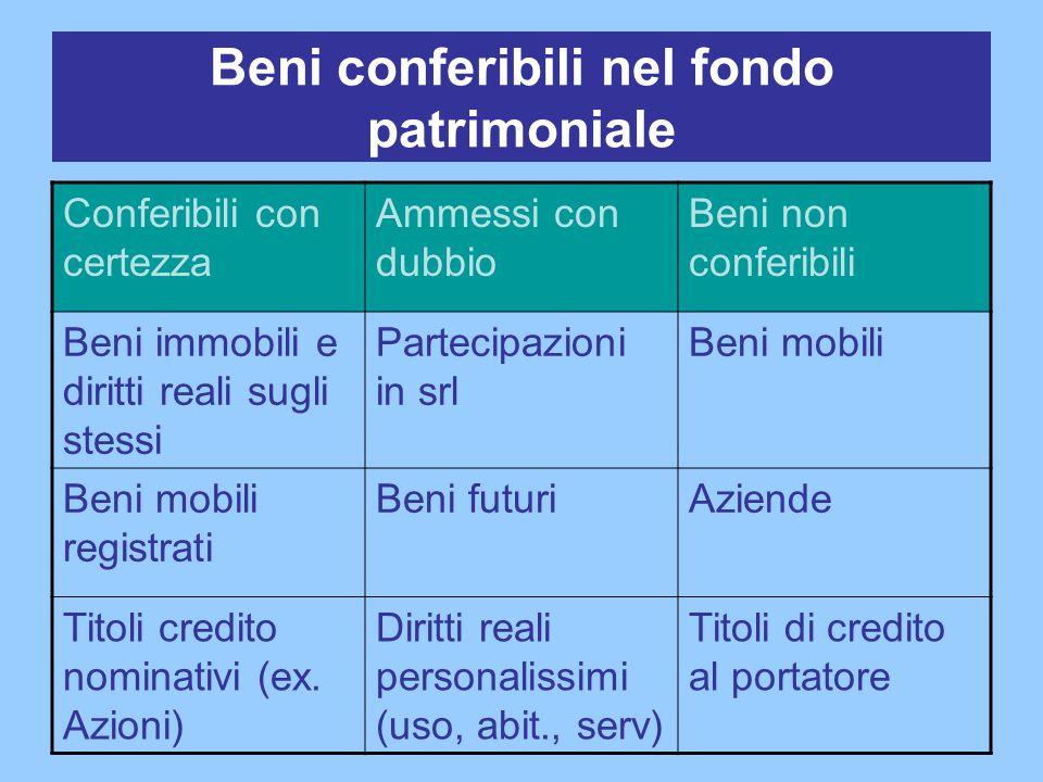 Beni conferibili nel fondo patrimoniale Conferibili con certezza Ammessi con dubbio Beni non conferibili Beni immobili e diritti reali sugli stessi Pa