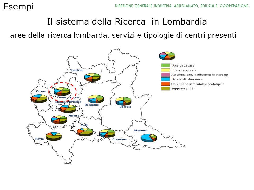 DIREZIONE GENERALE INDUSTRIA, ARTIGIANATO, EDILIZIA E COOPERAZIONE Il sistema della Ricerca in Lombardia aree della ricerca lombarda, servizi e tipolo