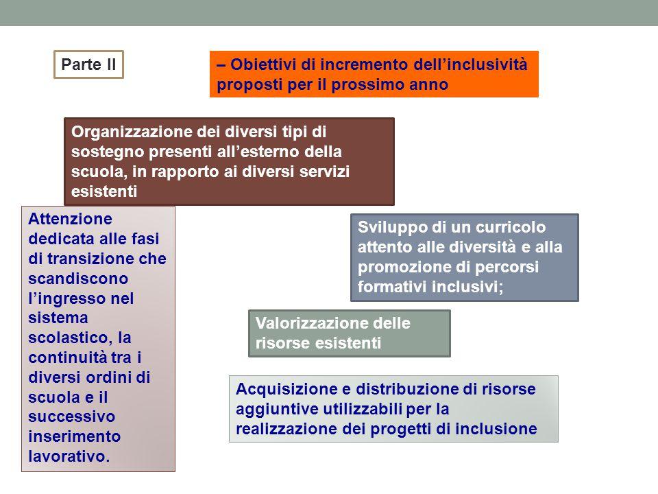 – Obiettivi di incremento dellinclusività proposti per il prossimo anno Parte II Sviluppo di un curricolo attento alle diversità e alla promozione di