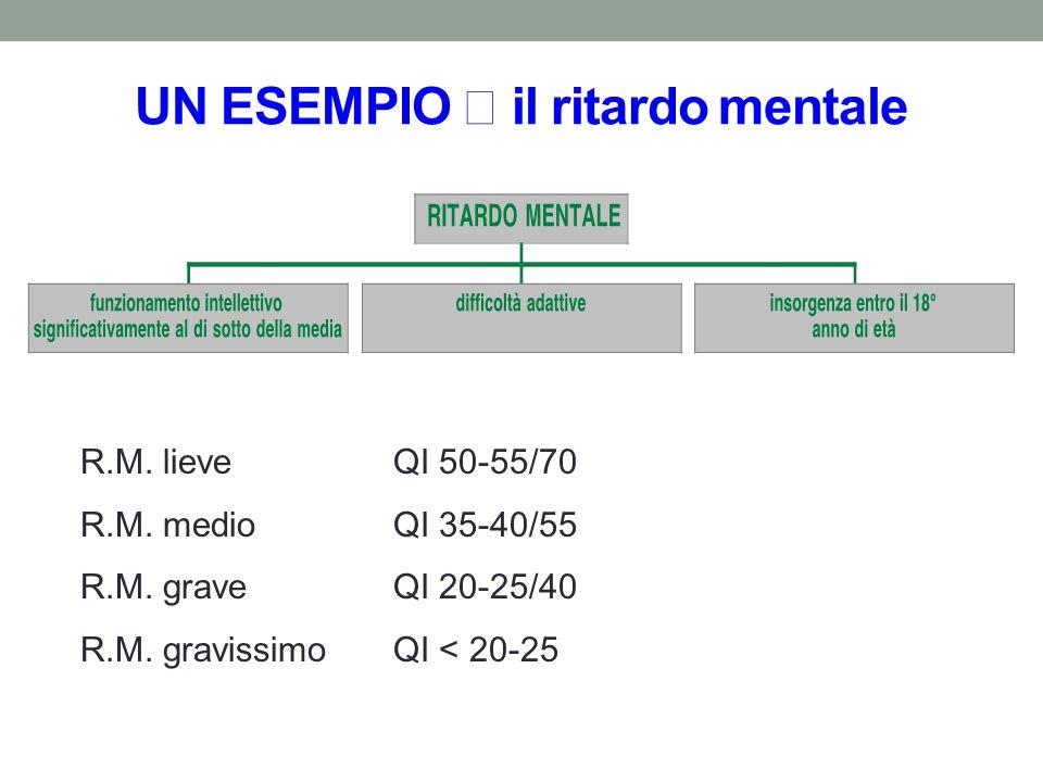 UN ESEMPIO il ritardo mentale R.M. lieveQI 50-55/70 R.M. medioQI 35-40/55 R.M. graveQI 20-25/40 R.M. gravissimoQI < 20-25