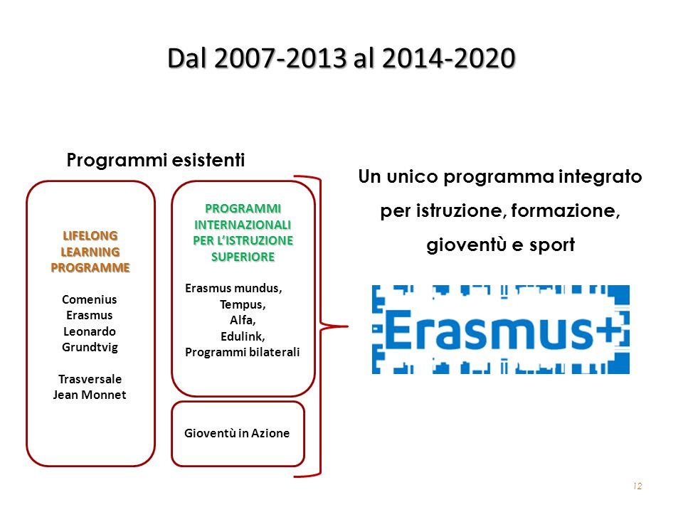 12 Dal 2007-2013 al 2014-2020 Gioventù in Azione PROGRAMMI INTERNAZIONALI PER LISTRUZIONE SUPERIORE Erasmus mundus, Tempus, Alfa, Edulink, Programmi b