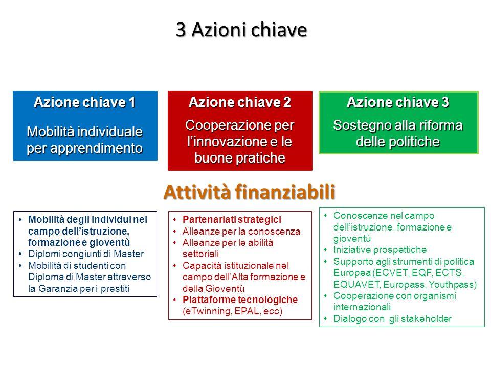 3 Azioni chiave Azione chiave 1 Mobilità individuale per apprendimento Azione chiave 2 Cooperazione per linnovazione e le buone pratiche Azione chiave