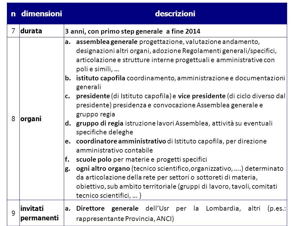 ndimensionidescrizioni 7durata 3 anni, con primo step generale a fine 2014 8organi a.assemblea generale progettazione, valutazione andamento, designaz