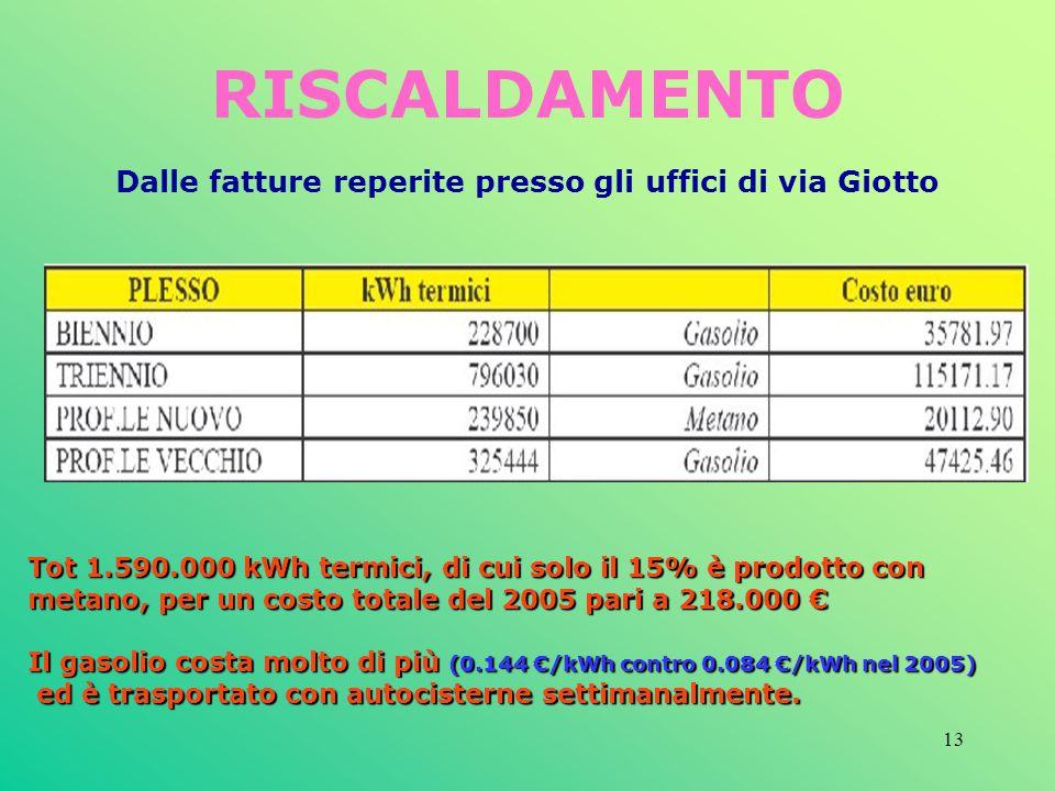 13 RISCALDAMENTO Dalle fatture reperite presso gli uffici di via Giotto Tot 1.590.000 kWh termici, di cui solo il 15% è prodotto con metano, per un co