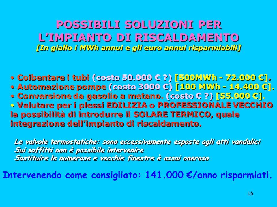 16 POSSIBILI SOLUZIONI PER LIMPIANTO DI RISCALDAMENTO [In giallo i MWh annui e gli euro annui risparmiabili] Coibentare i tubi (costo 50.000 ?) [500MW