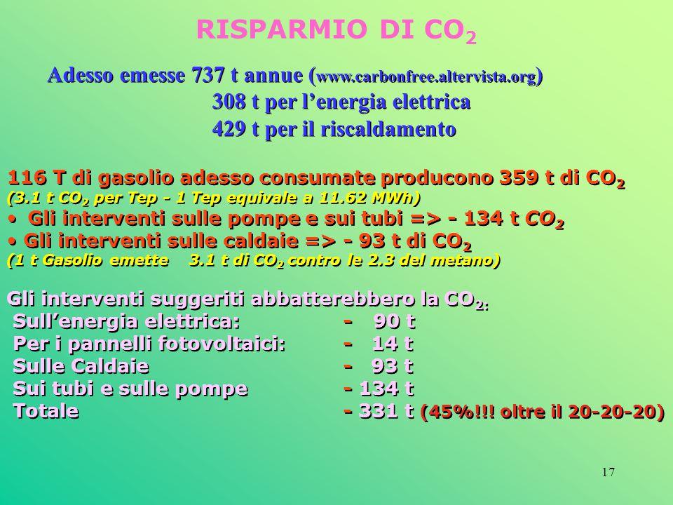 17 RISPARMIO DI CO 2 116 T di gasolio adesso consumate producono 359 t di CO 2 (3.1 t CO 2 per Tep - 1 Tep equivale a 11.62 MWh) Gli interventi sulle
