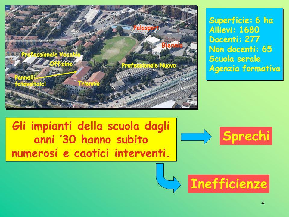 4 Superficie: 6 ha Allievi: 1680 Docenti: 277 Non docenti: 65 Scuola serale Agenzia formativa Pannelli fotovoltaici Palasport Biennio Professionale Ve
