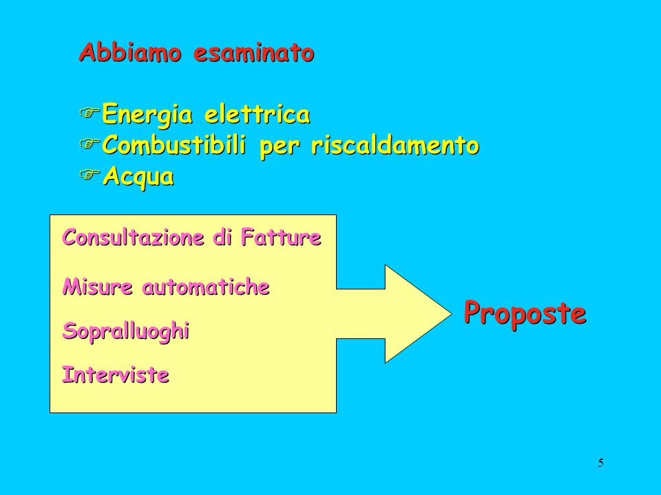 5 Abbiamo esaminato Energia elettrica Combustibili per riscaldamento Acqua Abbiamo esaminato Energia elettrica Combustibili per riscaldamento Acqua Co