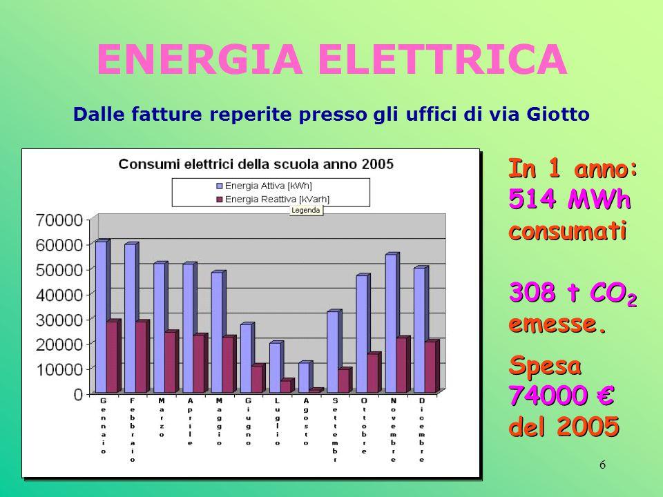 6 ENERGIA ELETTRICA Dalle fatture reperite presso gli uffici di via Giotto In 1 anno: 514 MWh consumati 308 t CO 2 emesse. Spesa 74000 del 2005 In 1 a