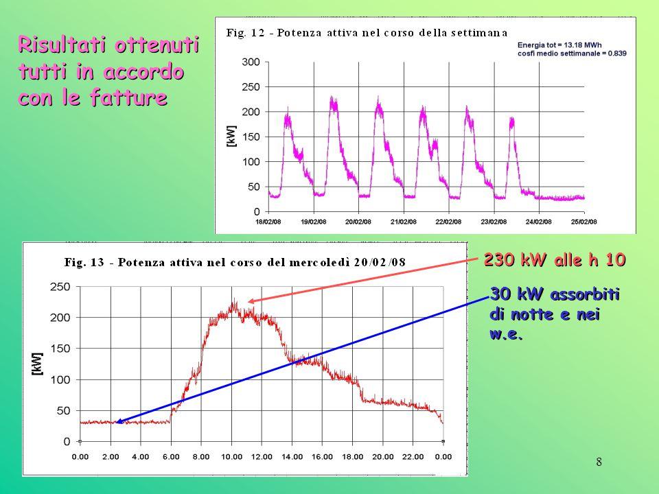 8 Risultati ottenuti tutti in accordo con le fatture Risultati ottenuti tutti in accordo con le fatture 230 kW alle h 10 30 kW assorbiti di notte e ne