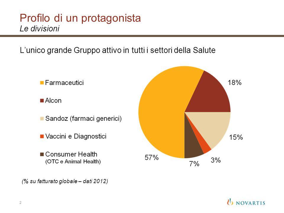 Ricerca & Sviluppo In Italia, centro mondiale per la R&S nei vaccini Primato Novartis nello sviluppo clinico farmaceutico Produzione Tre grandi unità produttive, di livello internazionale Export in costante crescita Salute Farmaci, prodotti oftalmici, generici, vaccini, OTC: unofferta completa Numerosi lanci di nuovi farmaci, ogni anno Società NVGH, centro ricerche non profit nei vaccini Campagne di educazione/sensibilizzazione Partner per lo sviluppo Il ruolo di Novartis in Italia 13