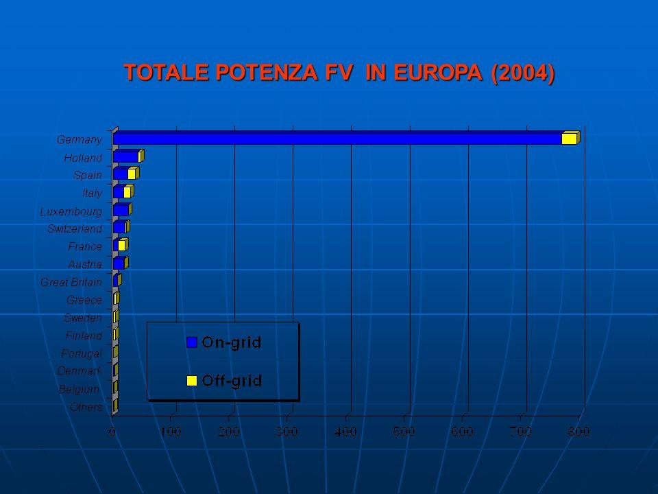TOTALE POTENZA FV IN EUROPA (2004)