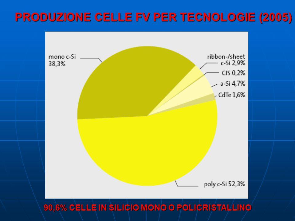 PRODUZIONE CELLE FV PER TECNOLOGIE (2005) 90,6% CELLE IN SILICIO MONO O POLICRISTALLINO