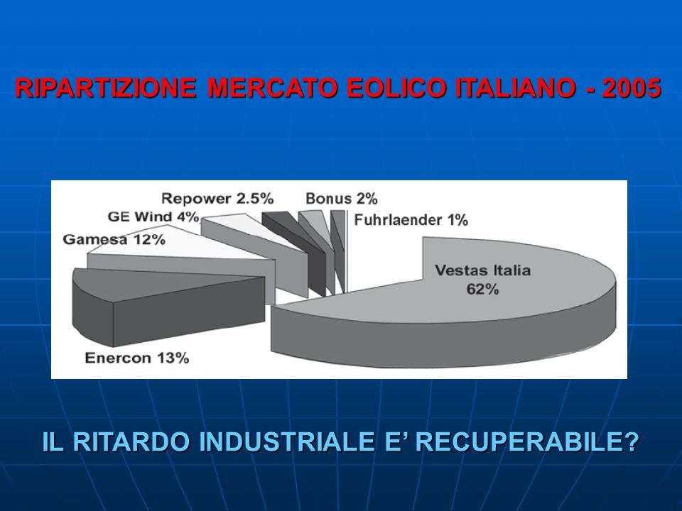 RIPARTIZIONE MERCATO EOLICO ITALIANO - 2005 RIPARTIZIONE MERCATO EOLICO ITALIANO - 2005 IL RITARDO INDUSTRIALE E RECUPERABILE