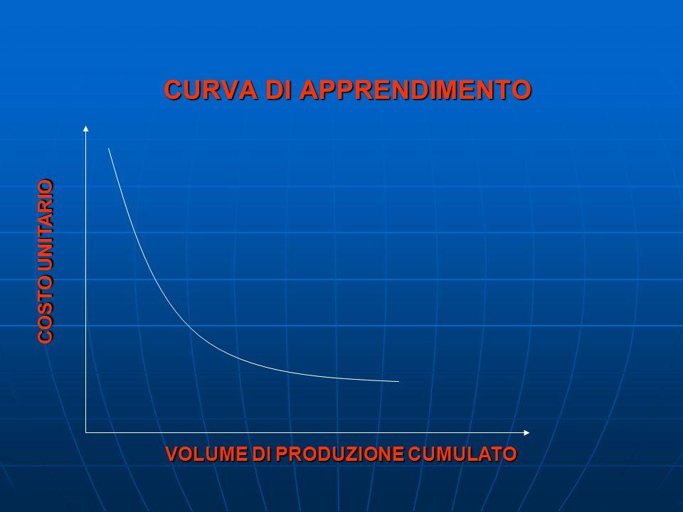 CURVA DI APPRENDIMENTO COSTO UNITARIO VOLUME DI PRODUZIONE CUMULATO