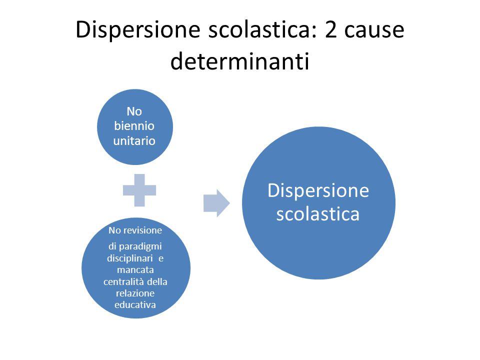 Dispersione scolastica: 2 cause determinanti No biennio unitario No revisione di paradigmi disciplinari e mancata centralità della relazione educativa Dispersione scolastica