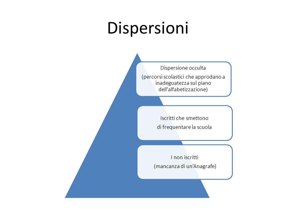 Dispersioni Dispersione occulta (percorsi scolastici che approdano a inadeguatezza sul piano dellalfabetizzazione) Iscritti che smettono di frequentare la scuola I non iscritti (mancanza di unAnagrafe)