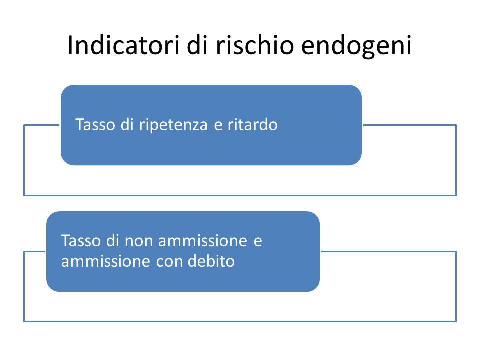 Indicatori di rischio endogeni Tasso di ripetenza e ritardo Tasso di non ammissione e ammissione con debito