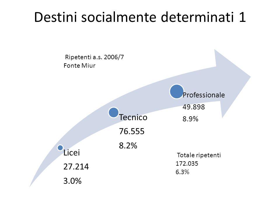 Destini socialmente determinati 1 Licei 27.214 3.0% Tecnico 76.555 8.2% Professionale 49.898 8.9% Ripetenti a.s.