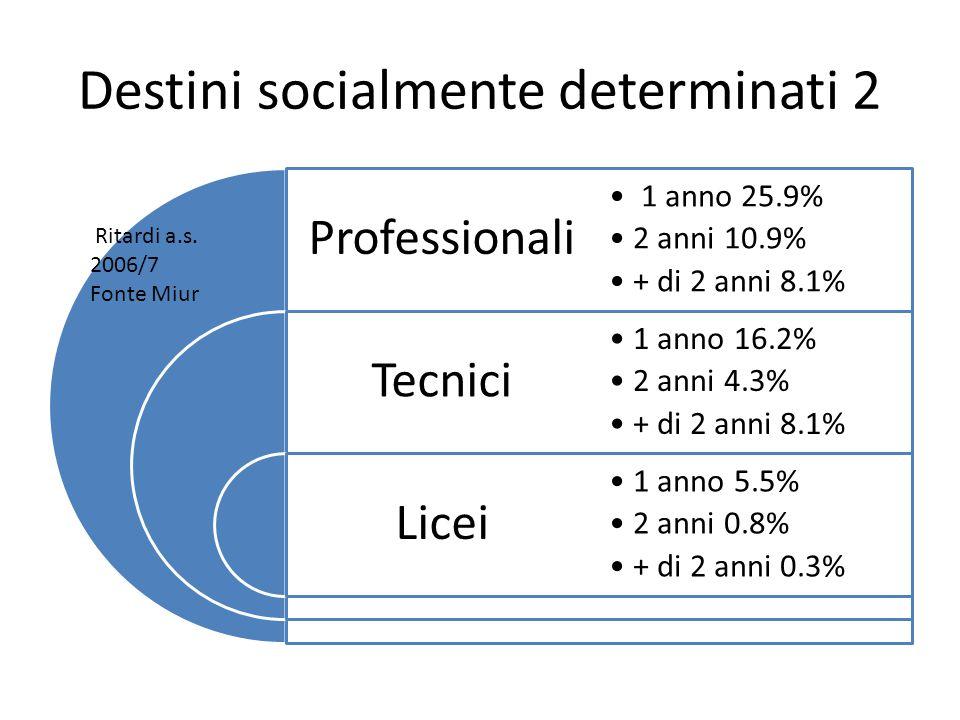 Destini socialmente determinati 2 Professionali Tecnici Licei 1 anno 25.9% 2 anni 10.9% + di 2 anni 8.1% 1 anno 16.2% 2 anni 4.3% + di 2 anni 8.1% 1 anno 5.5% 2 anni 0.8% + di 2 anni 0.3% Ritardi a.s.