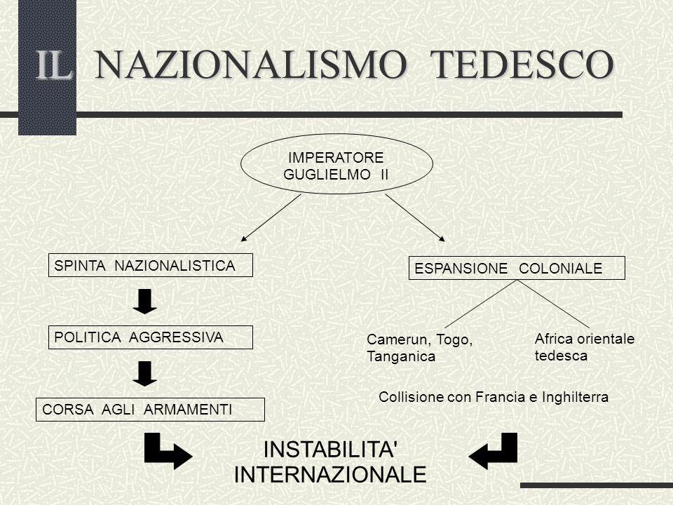 IL NAZIONALISMO TEDESCO IMPERATORE GUGLIELMO II SPINTA NAZIONALISTICA POLITICA AGGRESSIVA CORSA AGLI ARMAMENTI ESPANSIONE COLONIALE Camerun, Togo, Tan
