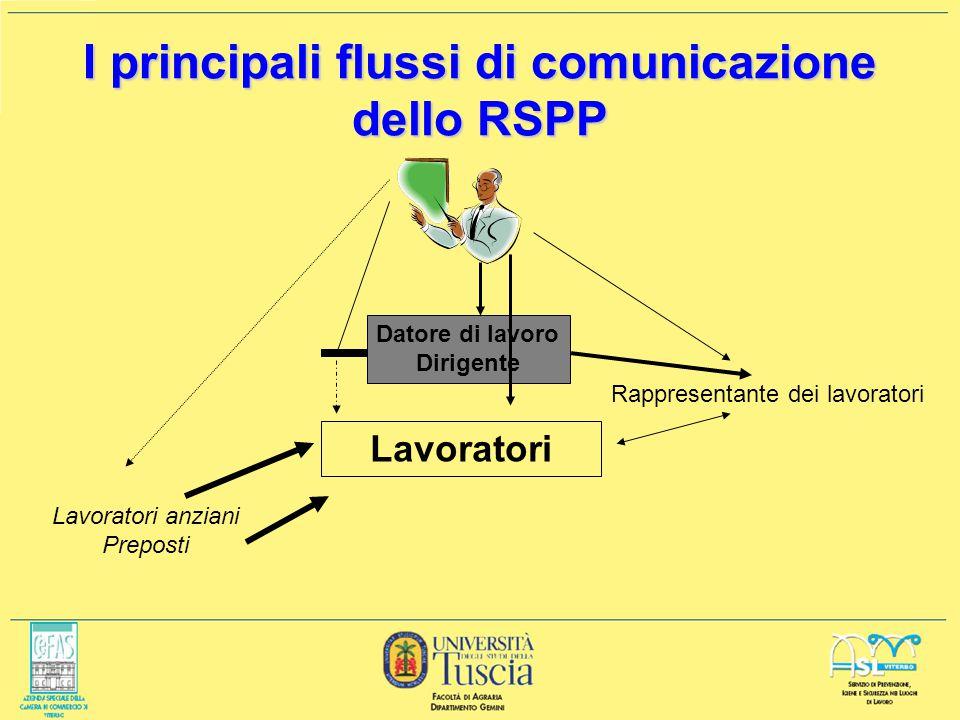I principali flussi di comunicazione dello RSPP Lavoratori Datore di lavoro Dirigente Rappresentante dei lavoratori Lavoratori anziani Preposti