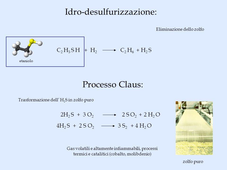 Idro-desulfurizzazione: Eliminazione dello zolfo C 2 H 5 S H + H 2 C 2 H 6 + H 2 S Processo Claus: 2H 2 S + 3 O 2 2 S O 2 + 2 H 2 O 4H 2 S + 2 S O 2 3 S 2 + 4 H 2 O Trasformazione dell H 2 S in zolfo puro Gas volatili e altamente infiammabili, processi termici e catalitici (cobalto, molibdenio) etaniolo zolfo puro