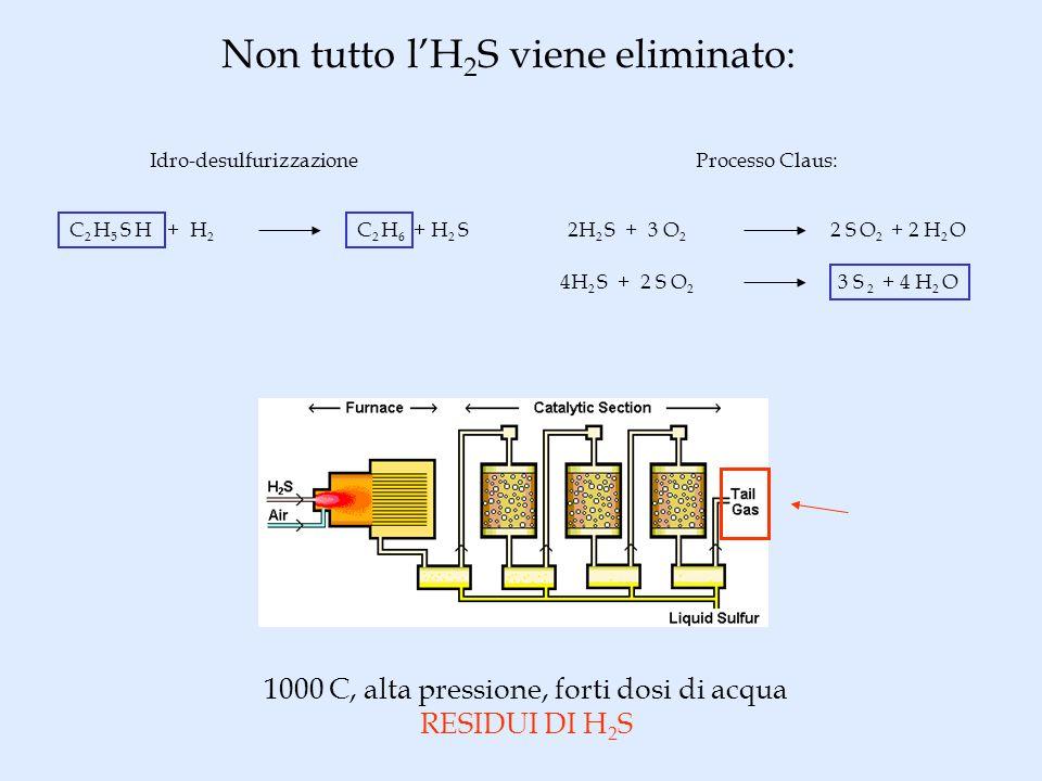 Non tutto lH 2 S viene eliminato: Idro-desulfurizzazione C 2 H 5 S H + H 2 C 2 H 6 + H 2 S Processo Claus: 2H 2 S + 3 O 2 2 S O 2 + 2 H 2 O 4H 2 S + 2 S O 2 3 S 2 + 4 H 2 O 1000 C, alta pressione, forti dosi di acqua RESIDUI DI H 2 S