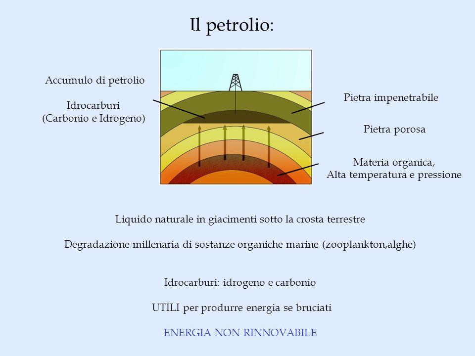 Il petrolio: Liquido naturale in giacimenti sotto la crosta terrestre Degradazione millenaria di sostanze organiche marine (zooplankton,alghe) Idrocarburi: idrogeno e carbonio UTILI per produrre energia se bruciati ENERGIA NON RINNOVABILE Accumulo di petrolio Idrocarburi (Carbonio e Idrogeno) Materia organica, Alta temperatura e pressione Pietra porosa Pietra impenetrabile