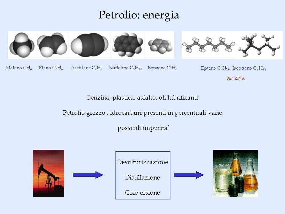 Petrolio: energia Benzina, plastica, asfalto, oli lubrificanti Petrolio grezzo : idrocarburi presenti in percentuali varie possibili impurita Desulfurizzazione Distillazione Conversione Metano CH 4 Etano C 2 H 4 Acetilene C 2 H 2 Naftalina C 8 H 10 Benzene C 6 H 6 Eptano C 7 H 16 Isoottano C 8 H 18 BENZINA