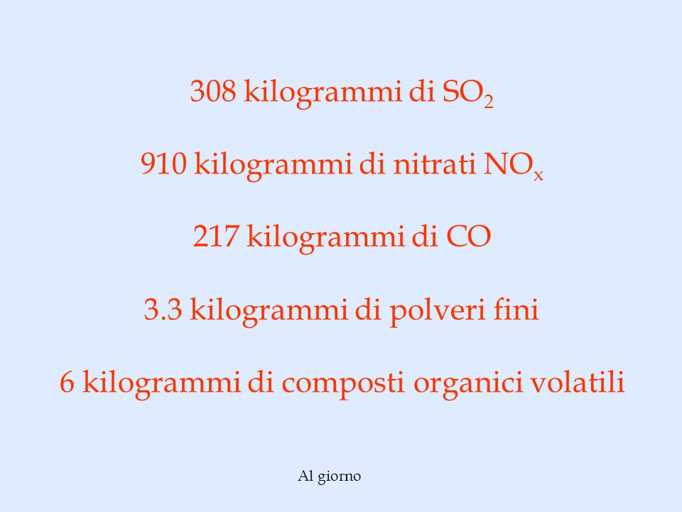 308 kilogrammi di SO 2 910 kilogrammi di nitrati NO x 217 kilogrammi di CO 3.3 kilogrammi di polveri fini 6 kilogrammi di composti organici volatili Al giorno