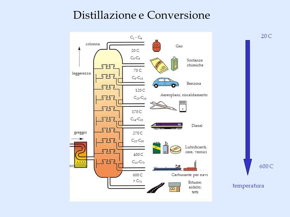 Distillazione e Conversione temperatura 20 C 600 C Gas Sostanze chimiche Benzina Aereoplani, riscaldamento Diesel Lubrificanti, cere, vernici Carburan