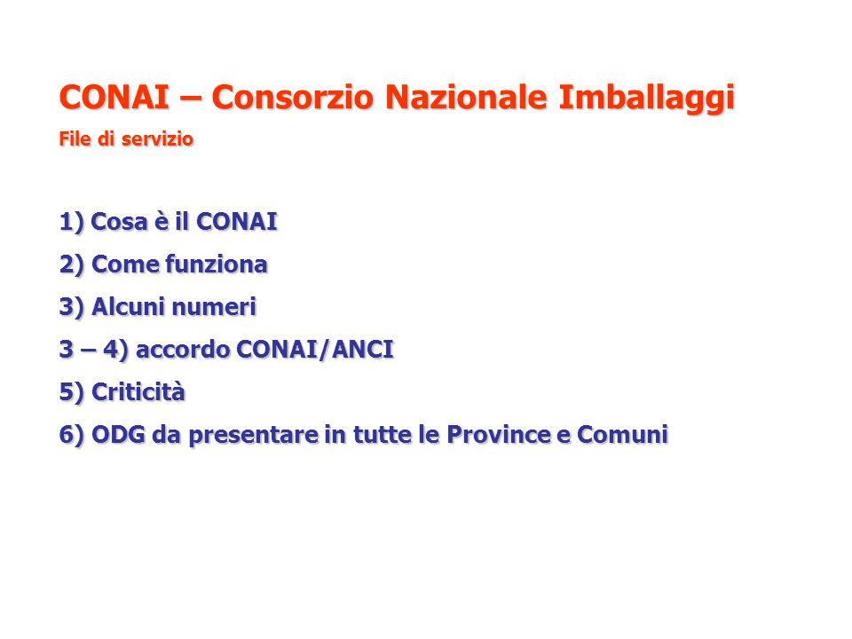 CONAI – Consorzio Nazionale Imballaggi File di servizio 1)Cosa è il CONAI 2) Come funziona 3) Alcuni numeri 3 – 4) accordo CONAI/ANCI 5) Criticità 6)