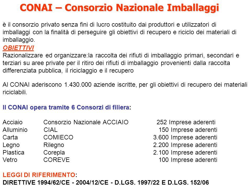 CONAI – Consorzio Nazionale Imballaggi CONAI – Consorzio Nazionale Imballaggi è il consorzio privato senza fini di lucro costituito dai produttori e u