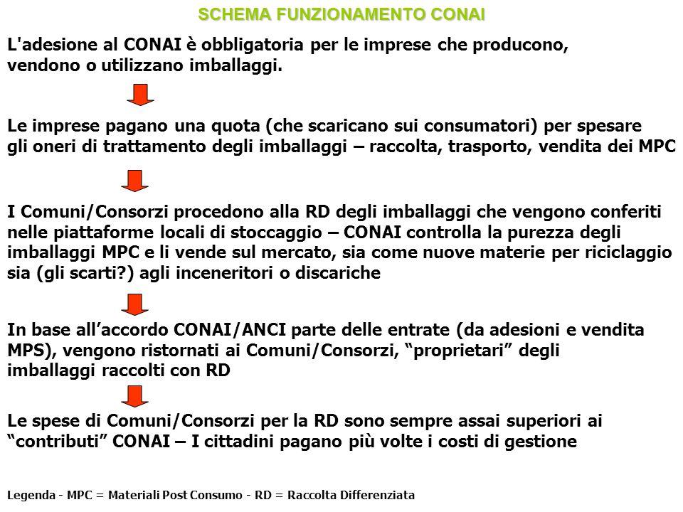 SCHEMA FUNZIONAMENTO CONAI L'adesione al CONAI è obbligatoria per le imprese che producono, vendono o utilizzano imballaggi. Le imprese pagano una quo