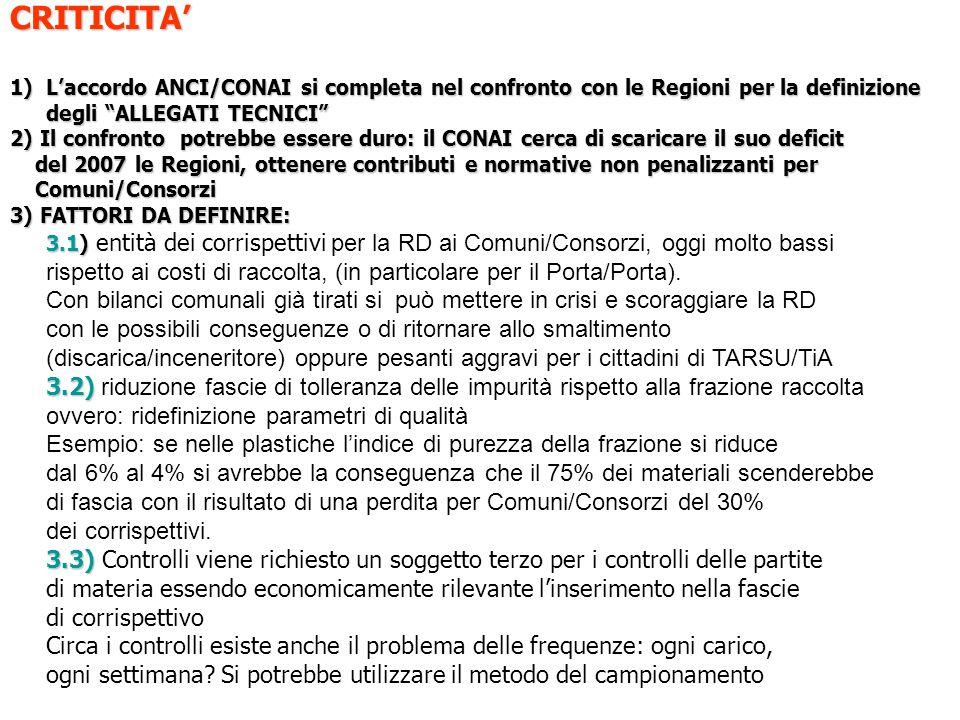 CRITICITA 1)Laccordo ANCI/CONAI si completa nel confronto con le Regioni per la definizione degli ALLEGATI TECNICI 2) Il confronto potrebbe essere dur