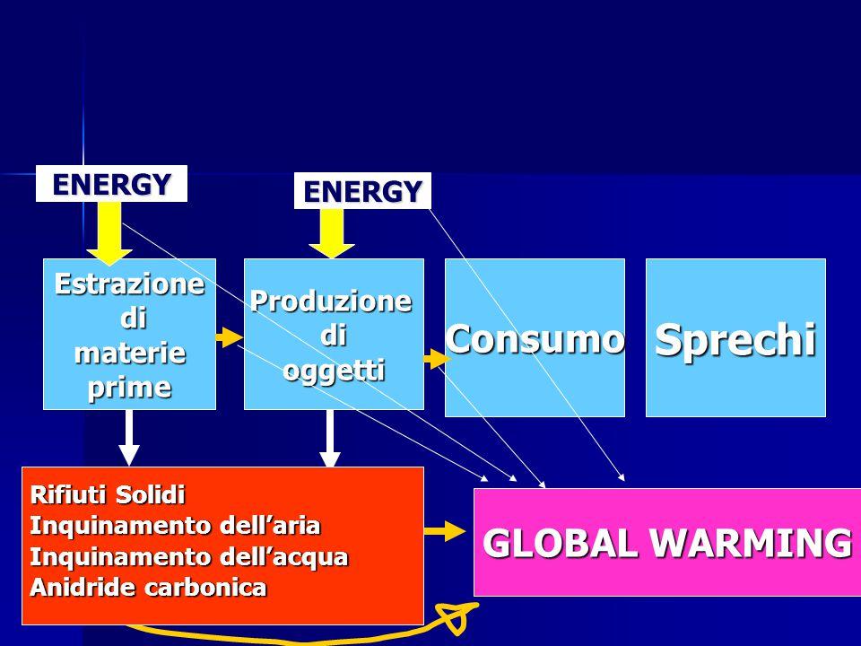 Estrazione di dimaterieprimeProduzionedioggettiConsumoSprechi ENERGY ENERGY GLOBAL WARMING Rifiuti Solidi Inquinamento dellaria Inquinamento dellacqua Anidride carbonica