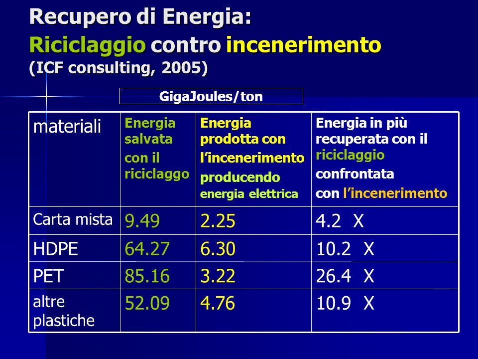 Recupero di Energia: Riciclaggio contro incenerimento (ICF consulting, 2005) 10.9 X4.7652.09 altre plastiche 26.4 X3.2285.16PET 10.2 X6.3064.27HDPE 4.2 X2.259.49 Carta mista Energia in più recuperata con il riciclaggio confrontata con lincenerimento Energia prodotta con lincenerimento producendo energia elettrica Energia salvata con il riciclaggo materiali GigaJoules/ton