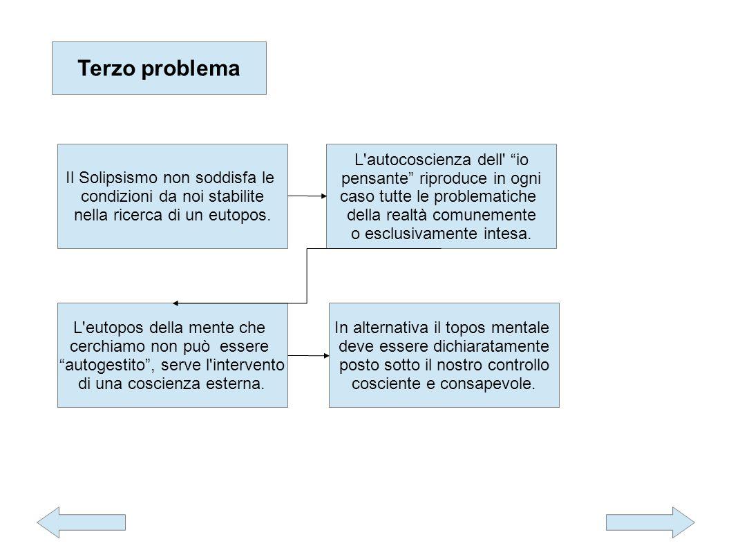 Terzo problema Il Solipsismo non soddisfa le condizioni da noi stabilite nella ricerca di un eutopos.