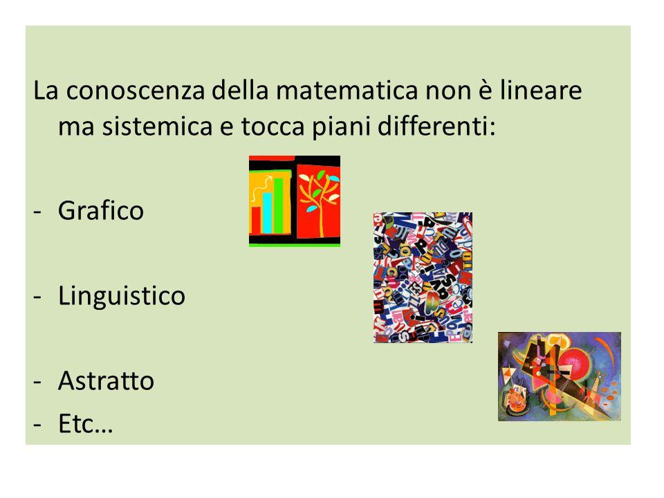 La conoscenza della matematica non è lineare ma sistemica e tocca piani differenti: -Grafico -Linguistico -Astratto -Etc…