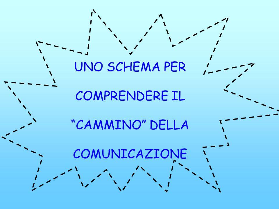 UNO SCHEMA PER COMPRENDERE IL CAMMINO DELLA COMUNICAZIONE