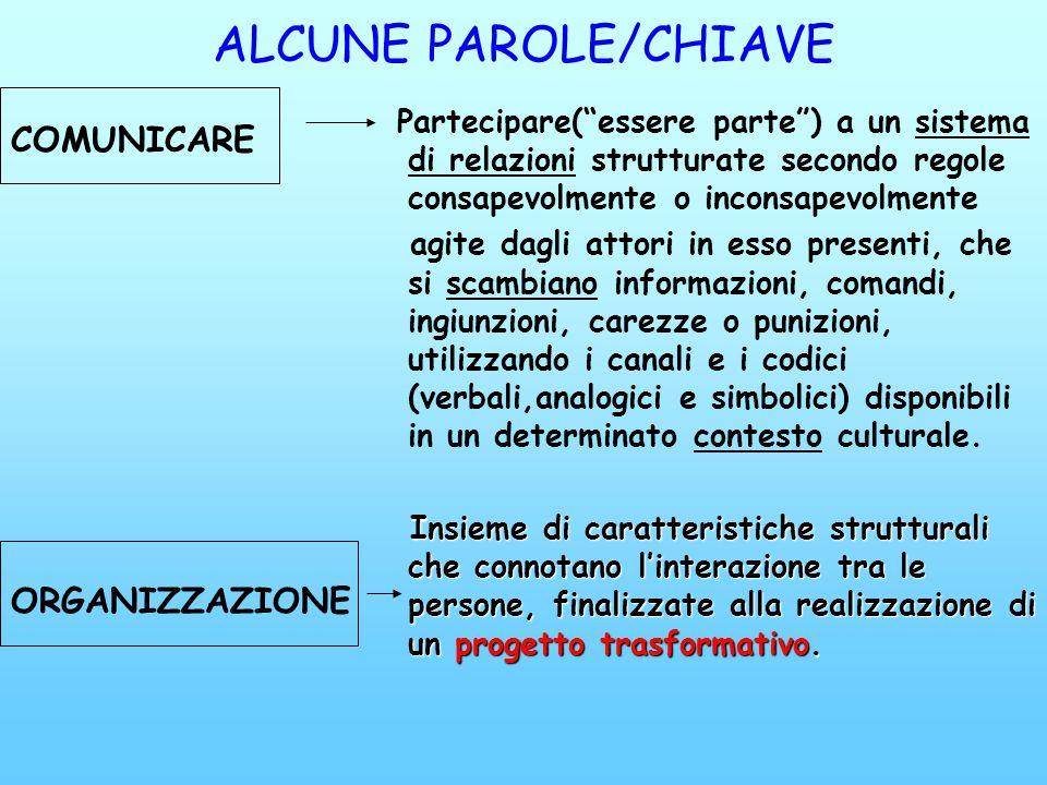 ALCUNE PAROLE/CHIAVE Partecipare(essere parte) a un sistema di relazioni strutturate secondo regole consapevolmente o inconsapevolmente agite dagli at
