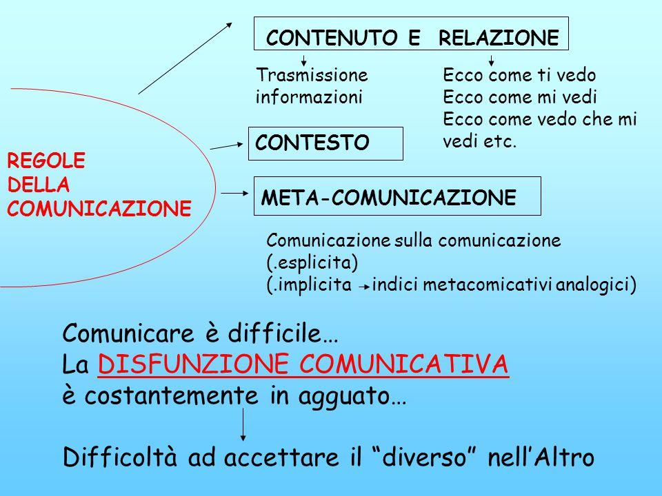 REGOLE DELLA COMUNICAZIONE CONTENUTO E RELAZIONE META-COMUNICAZIONE CONTESTO Trasmissione informazioni Ecco come ti vedo Ecco come mi vedi Ecco come v