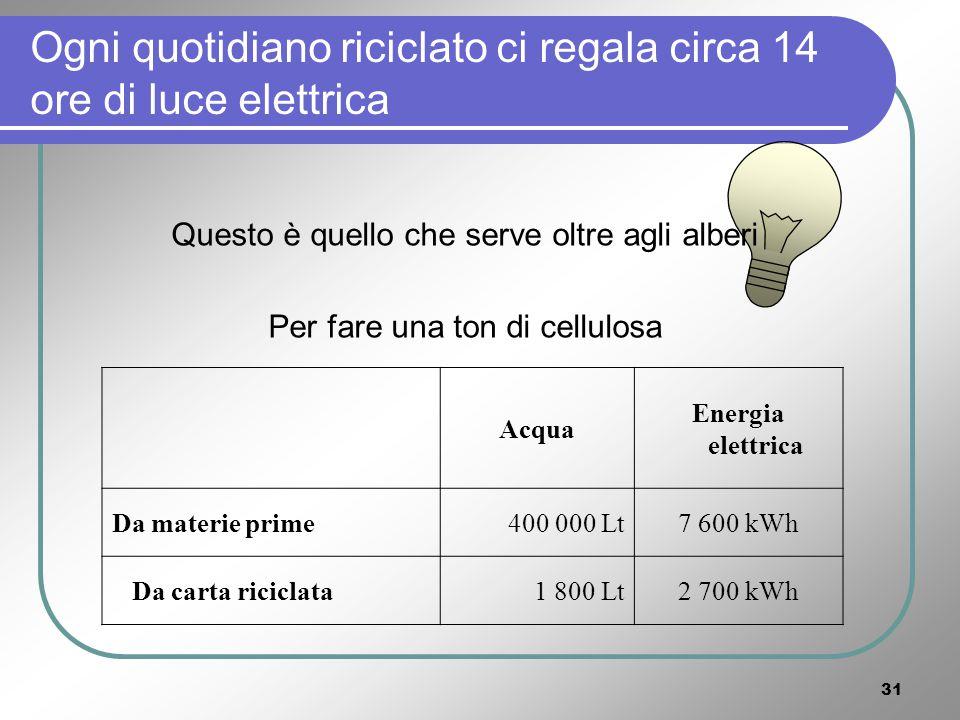 30 LA CARTA Per 1 kg di carta di prima qualità sono necessari 7,6 kWh [***].